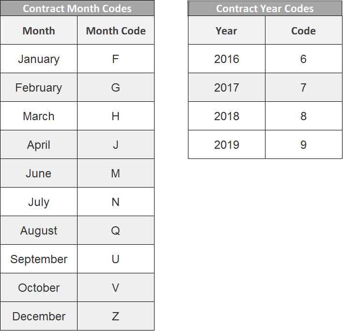 Contract Month & Contract Year Codes 1