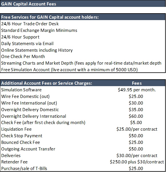 Gain Capital Fees