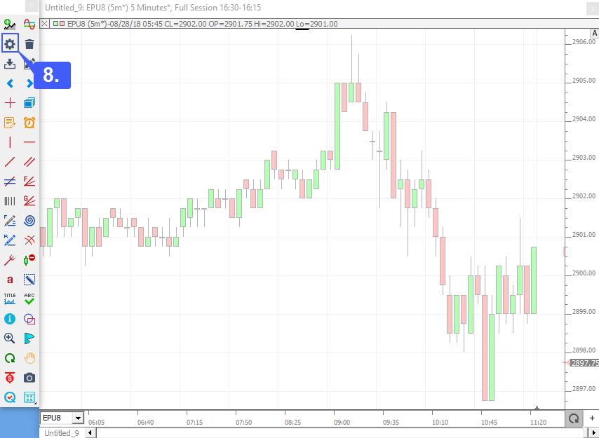 Investor RT Chart Type 4