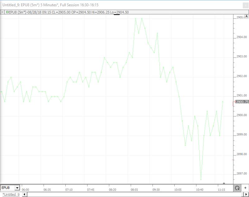 Investor RT Chart Type 6