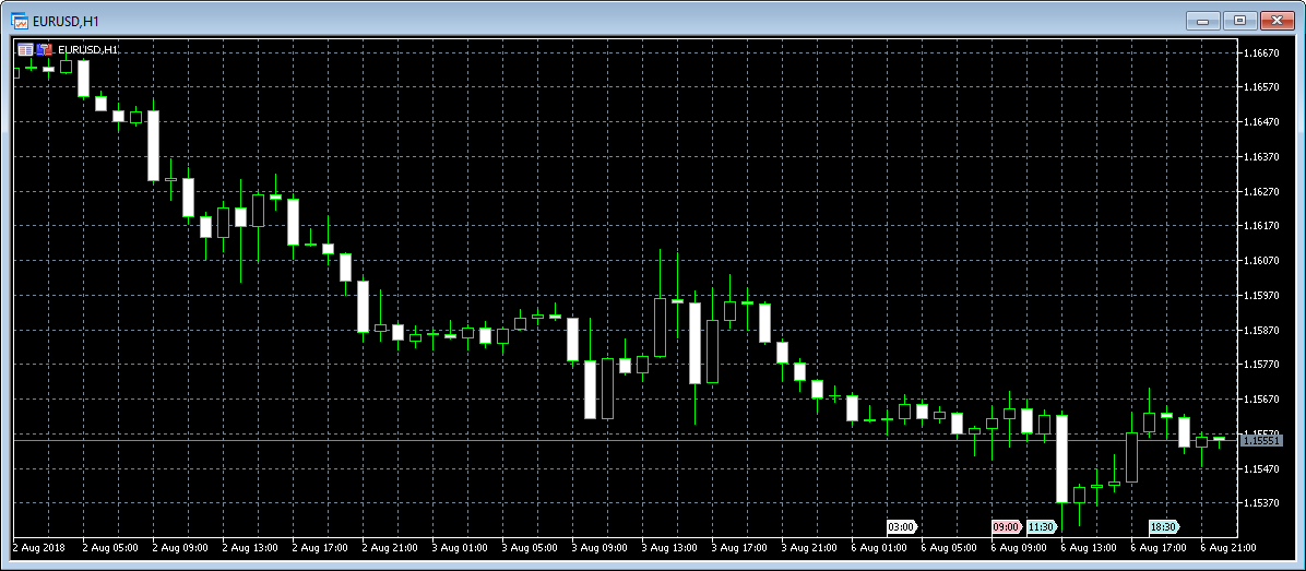 MT5 Chart Type 3