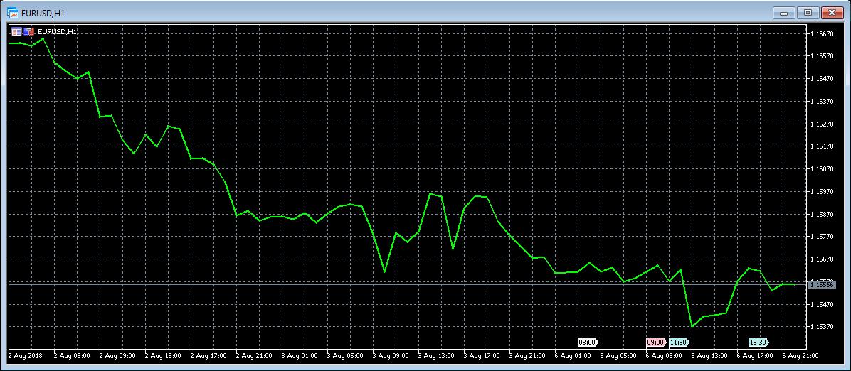 MT5 Chart Type 6