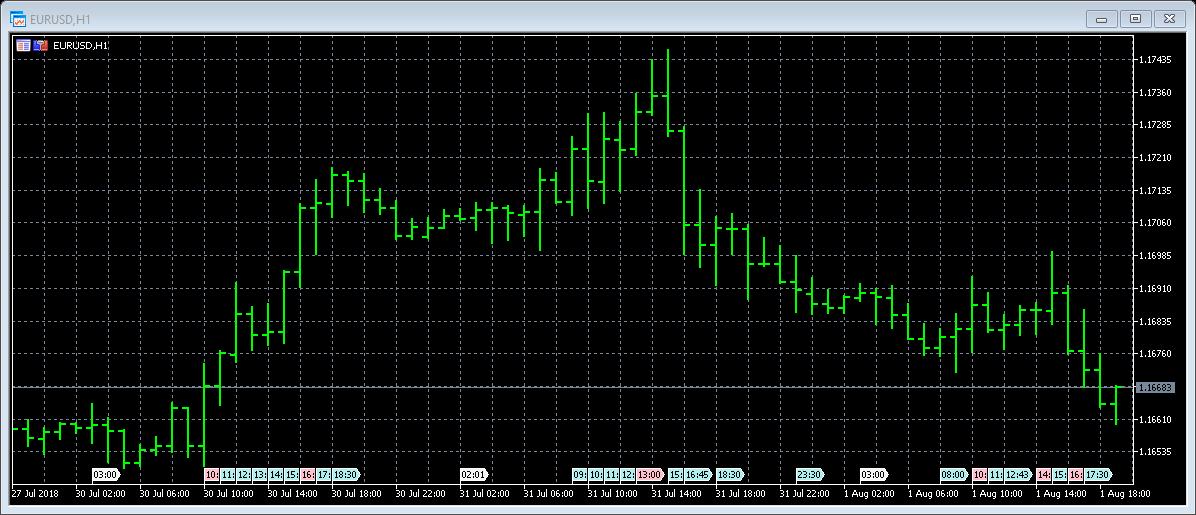 MT5 Charts 7