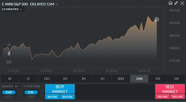 Optimus Trader Chart Style 7