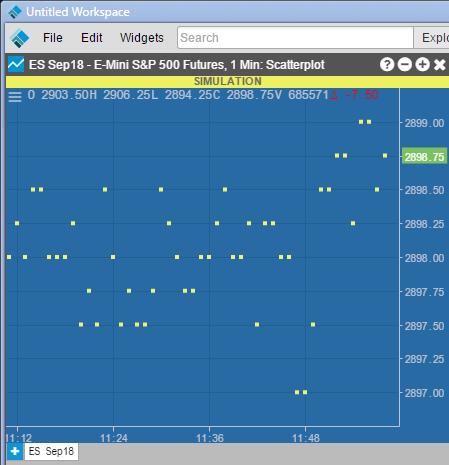 TT Chart Type 4